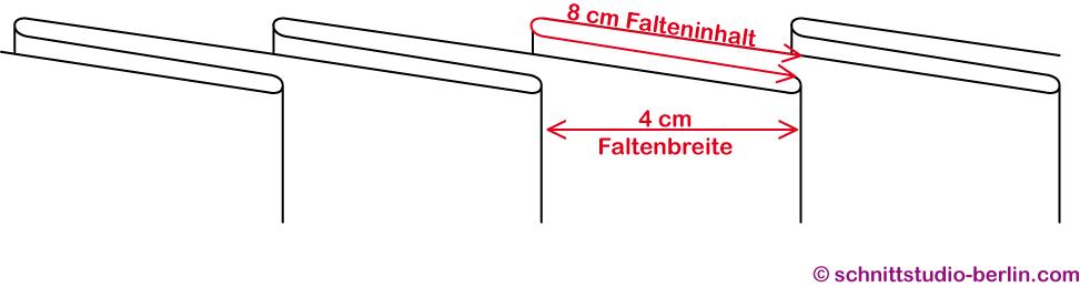 Faltenschema